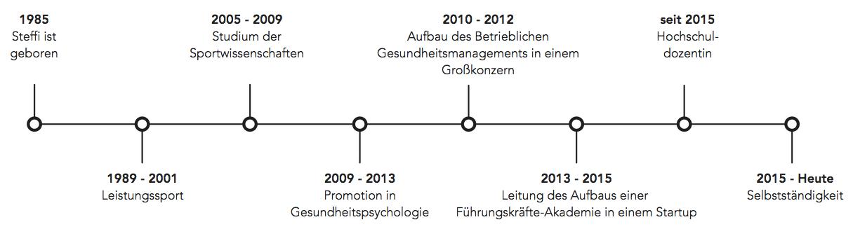 Timeline von Steffi Burkhart