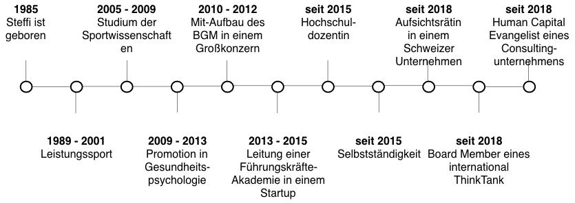 Zeitstrahl Steffi Burkart